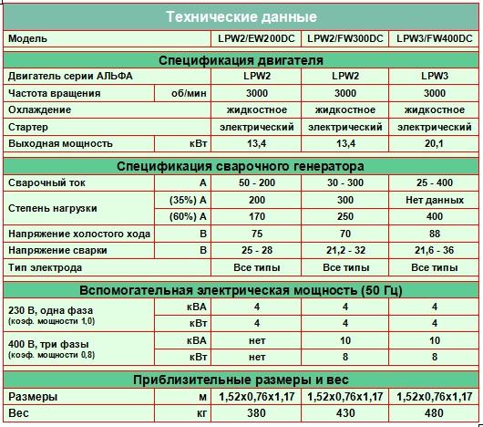 Технические данные сварочных агрегатов